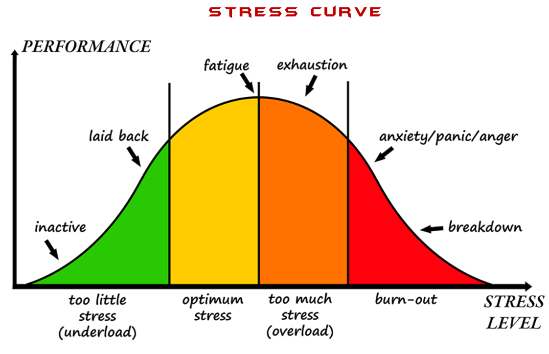 large.59b861ac4372a_stress-performance-curve-trading-2ndskiesforex091217.png